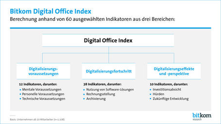 Bitkom Digital Office Index